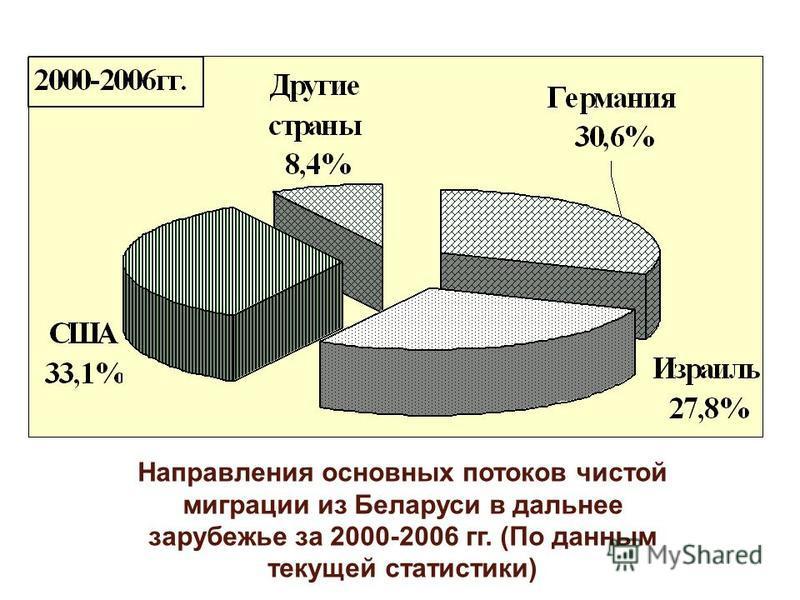 Направления основных потоков чистой миграции из Беларуси в дальнее зарубежье за 2000-2006 гг. (По данным текущей статистики)