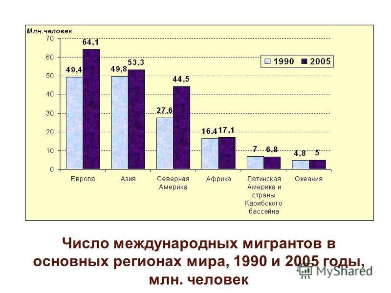 Число международных мигрантов в основных регионах мира, 1990 и 2005 годы, млн. человек