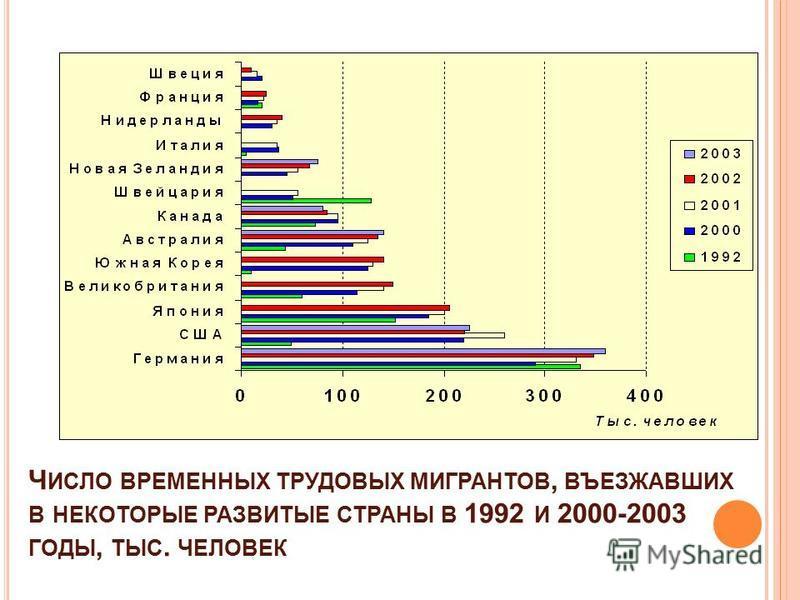 Ч ИСЛО ВРЕМЕННЫХ ТРУДОВЫХ МИГРАНТОВ, ВЪЕЗЖАВШИХ В НЕКОТОРЫЕ РАЗВИТЫЕ СТРАНЫ В 1992 И 2000-2003 ГОДЫ, ТЫС. ЧЕЛОВЕК
