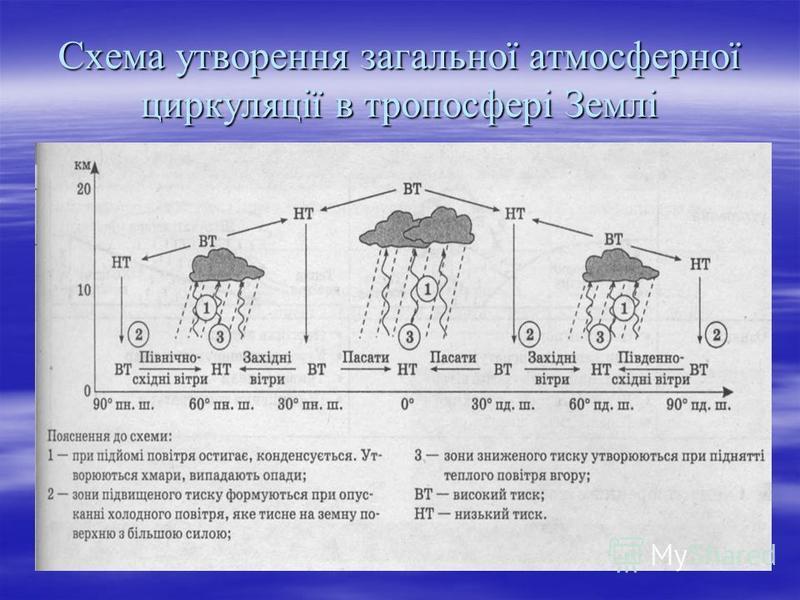 Схема утворення загальної атмосферної циркуляції в тропосфері Землі