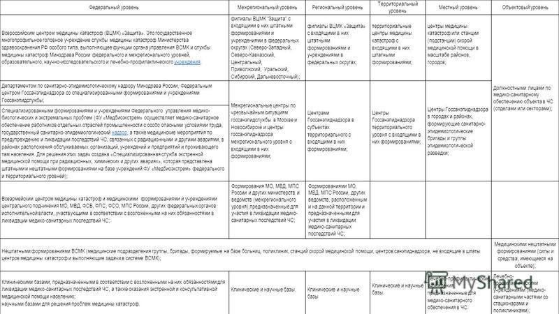 Федеральный уровень Межрегиональный уровень Региональный уровень Территориальный уровень Местный уровень Объектовый уровень Всероссийским центром медицины катастроф (ВЦМК) «Защита». Это государственное многопрофильное головное учреждение службы медиц