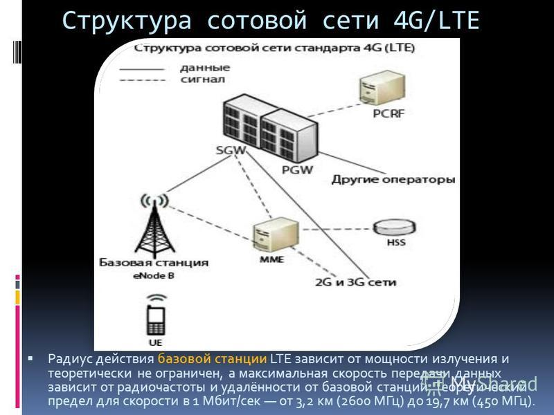 Структура сотовой сети 4G/LTE Радиус действия базовой станции LTE зависит от мощности излучения и теоретически не ограничен, а максимальная скорость передачи данных зависит от радиочастоты и удалённости от базовой станции. Теоретический предел для ск