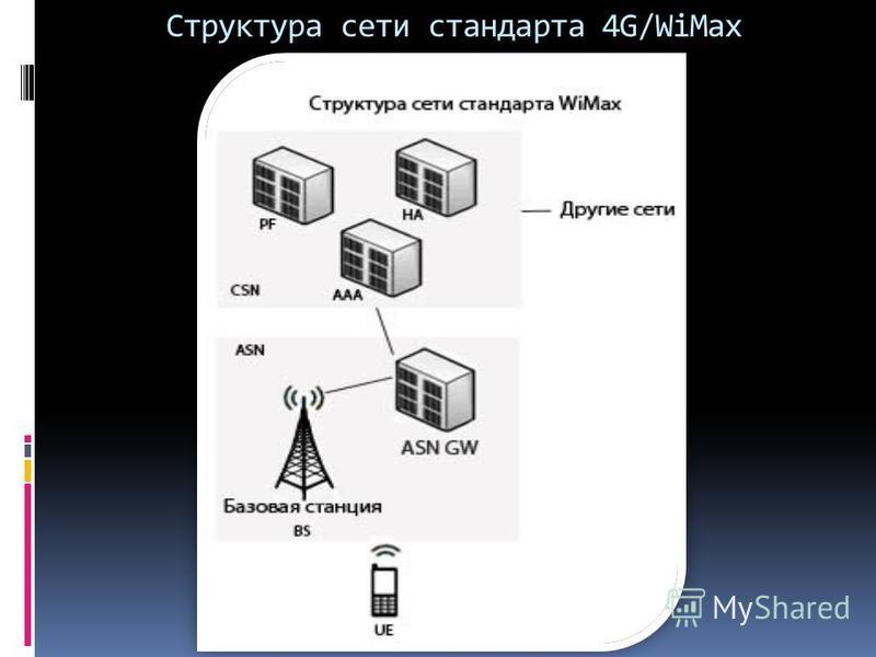 Структура сети стандарта 4G/WiMax