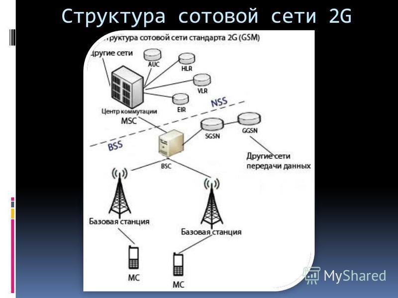 Структура сотовой сети 2G