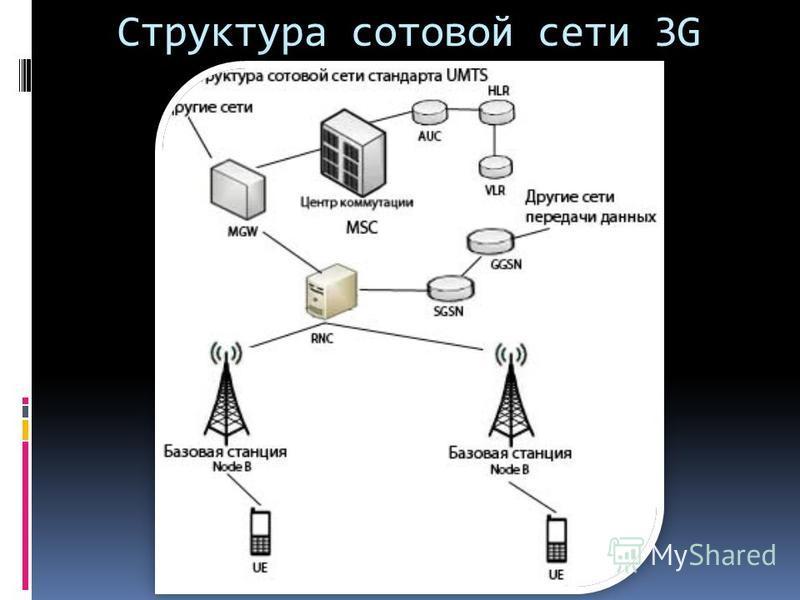 Структура сотовой сети 3G