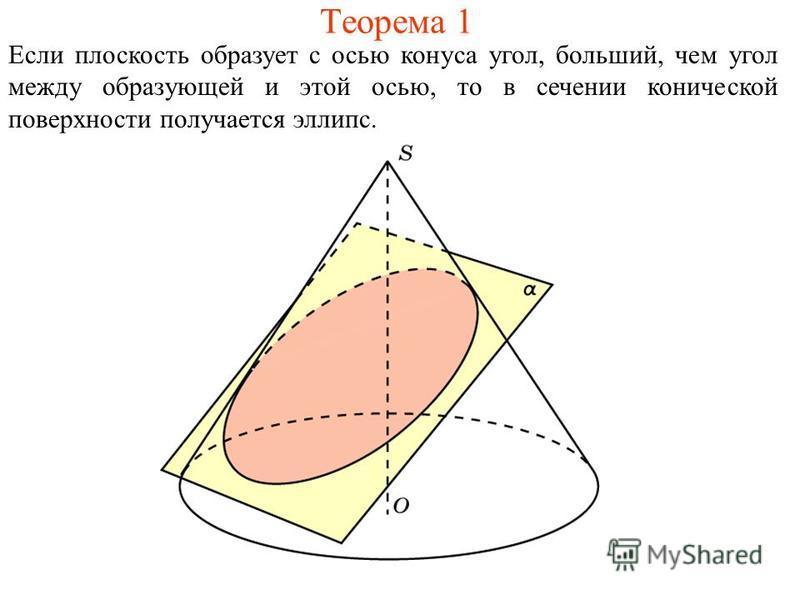 Теорема 1 Если плоскость образует с осью конуса угол, больший, чем угол между образующей и этой осью, то в сечении конической поверхности получается эллипс.