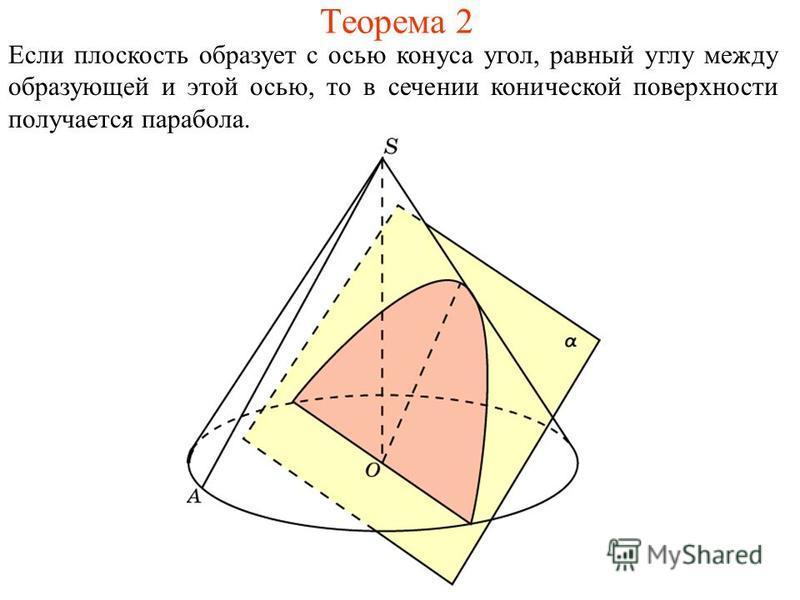 Теорема 2 Если плоскость образует с осью конуса угол, равный углу между образующей и этой осью, то в сечении конической поверхности получается парабола.