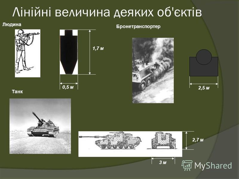Лінійні величина деяких об'єктів Людина 0,5 м 1,7 м Танк 3 м 2,7 м Бронетранспортер 2,5 м