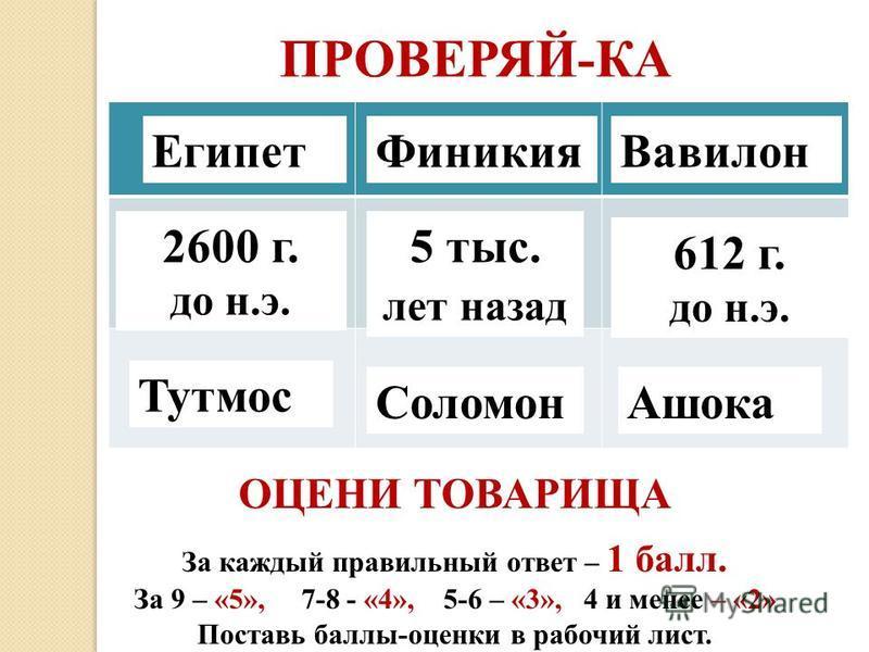 Египет ФиникияВавилон 5 тыс. лет назад 2600 г. до н.э. 612 г. до н.э. Тутмос Соломон Ашока ПРОВЕРЯЙ-КА ОЦЕНИ ТОВАРИЩА За каждый правильный ответ – 1 балл. За 9 – «5», 7-8 - «4», 5-6 – «3», 4 и менее – «2» Поставь баллы-оценки в рабочий лист.
