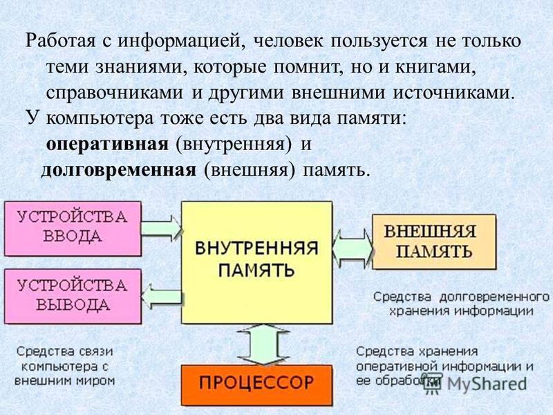 Работая с информацией, человек пользуется не только теми знаниями, которые помнит, но и книгами, справочниками и другими внешними источниками. У компьютера тоже есть два вида памяти: оперативная (внутренняя) и долговременная (внешняя) память.