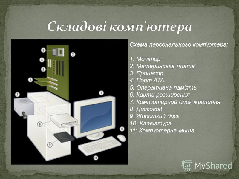 Схема персонального комп'ютера: 1: Монітор 2: Материнська плата 3: Процесор 4: Порт ATA 5: Оперативна пам'ять 6: Карти розширення 7: Комп'ютерний блок живлення 8: Дисковод 9: Жорсткий диск 10: Клавіатура 11: Комп'ютерна миша