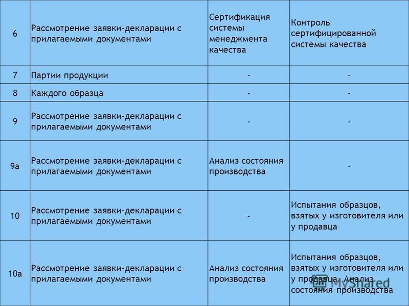 6 Рассмотрение заявки-декларации с прилагаемыми документами Сертификация системы менеджмента качества Контроль сертифицированной системы качества 7Партии продукции-- 8Каждого образца-- 9 Рассмотрение заявки-декларации с прилагаемыми документами -- 9
