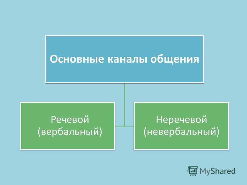 Основные каналы общения Речевой (вербальный) Неречевой (невербальный)