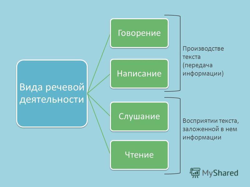 Вида речевой деятельности ГоворениеНаписаниеСлушаниеЧтение Производстве текста (передача информации) Восприятии текста, заложенной в нем информации