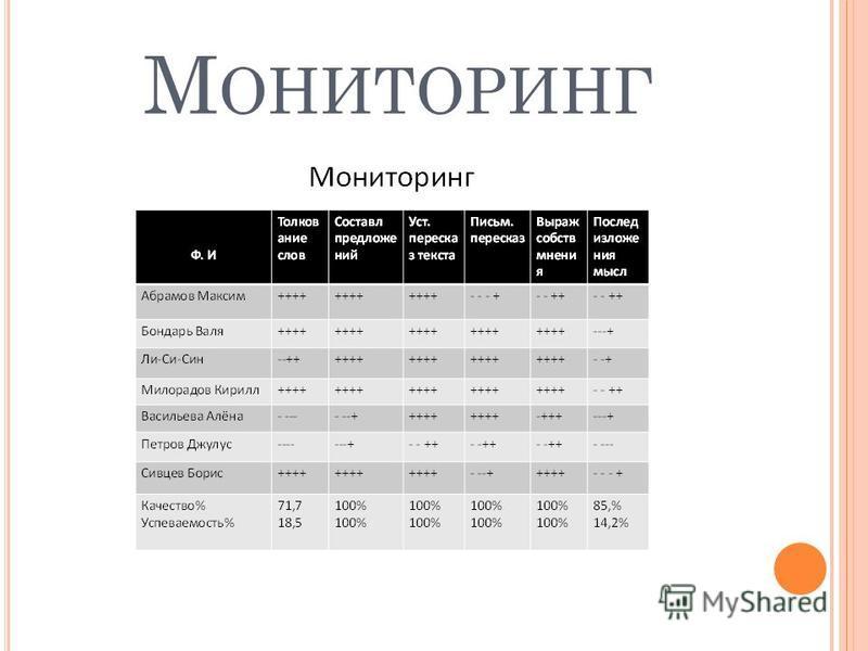 М ОНИТОРИНГ