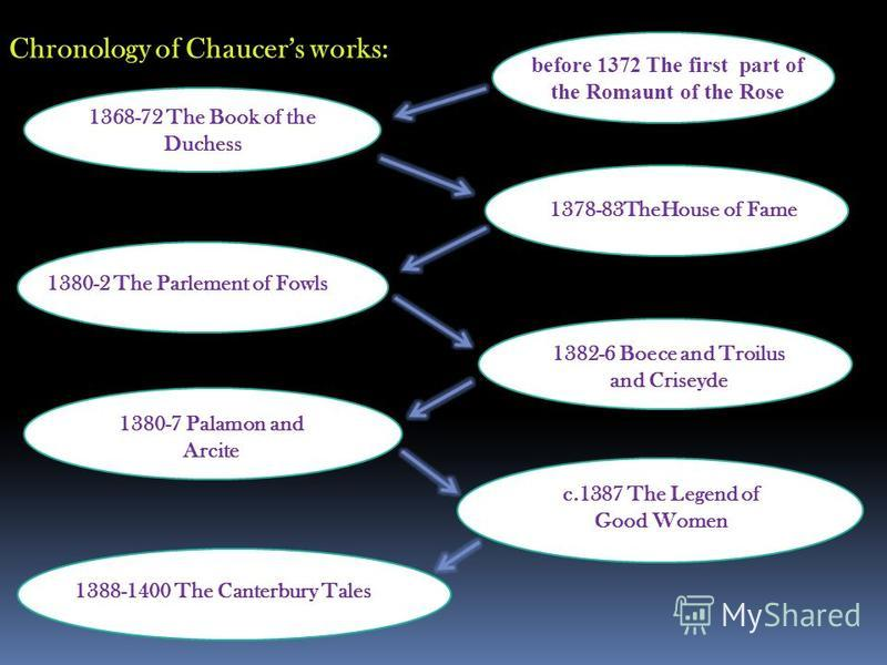 Chronology of Chaucers works: 1368-72 The Book of the Duchess before 1372 The first part of the Romaunt of the Rose 1378-83TheHouse of Fame 1380-2 The Parlement of Fowls 1382-6 Boece and Troilus and Criseyde 1380-7 Palamon and Arcite c.1387 The Legen