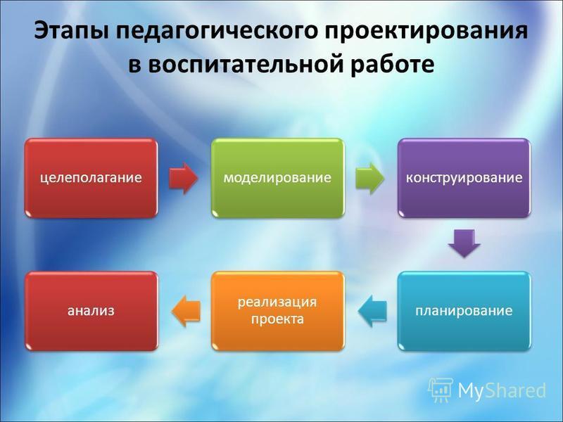 Этапы педагогического проектирования в воспитательной работе целеполагание моделирование конструирование планирование реализация проекта анализ