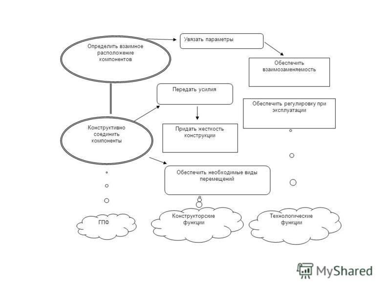 Увязать параметры Обеспечить взаимозаменяемость Передать усилия Придать жесткость конструкции Обеспечить регулировку при эксплуатации Обеспечить необходимые виды перемещений ГПФ Конструкторские функции Технологические функции Конструктивно соединить