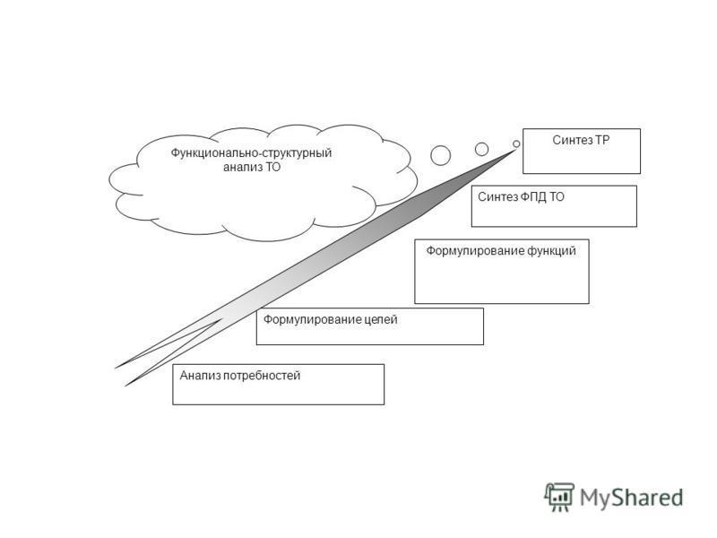 Анализ потребностей Формулирование целей Формулирование функций Синтез ФПД ТО Синтез ТР Функционально-структурный анализ ТО