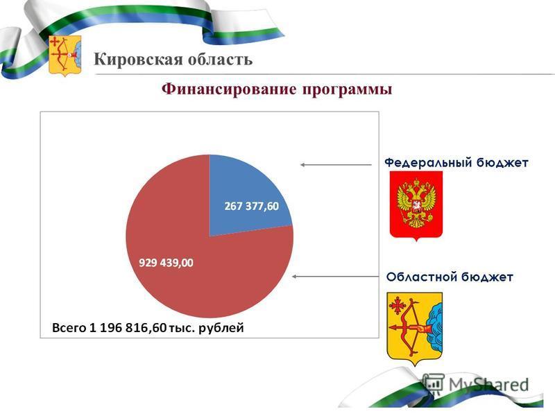 Кировская область Финансирование программы компенсации расходов адвокатам – 100 % ежегодно Федеральный бюджет Областной бюджет