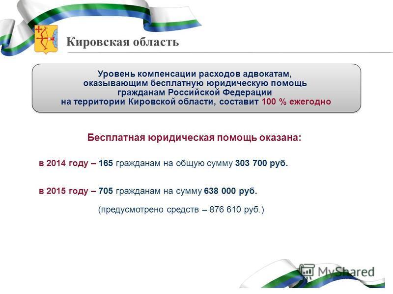 Кировская область Уровень компенсации расходов адвокатам, оказывающим бесплатную юридическую помощь гражданам Российской Федерации на территории Кировской области, составит 100 % ежегодно Уровень компенсации расходов адвокатам, оказывающим бесплатную