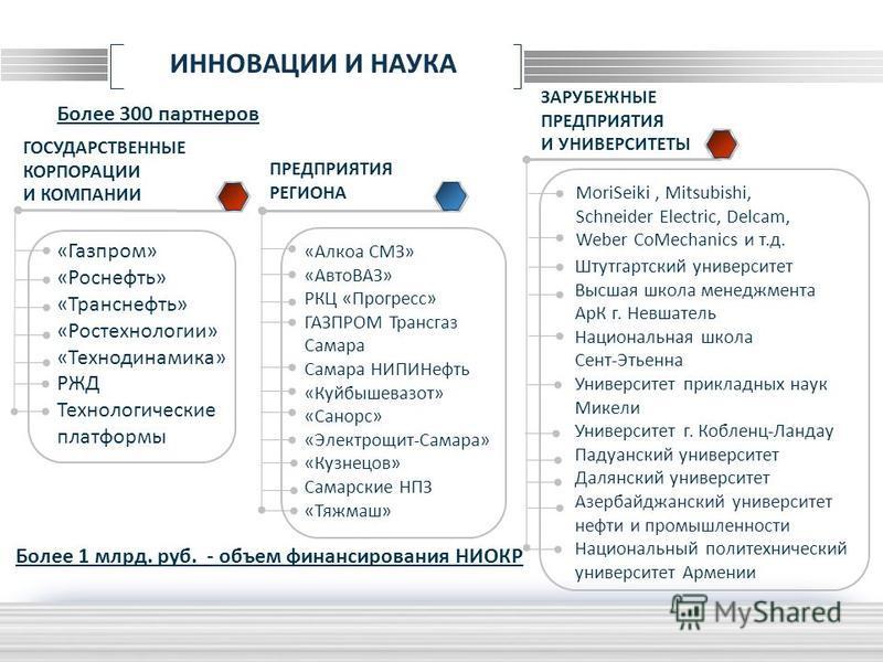 LOGO ИННОВАЦИИ И НАУКА Более 1 млрд. руб. - объем финансирования НИОКР Более 300 партнеров «Газпром» «Роснефть» «Транснефть» «Ростехнологии» «Технодинамика» РЖД Технологические платформы MoriSeiki, Mitsubishi, Schneider Electric, Delcam, Weber CoMech