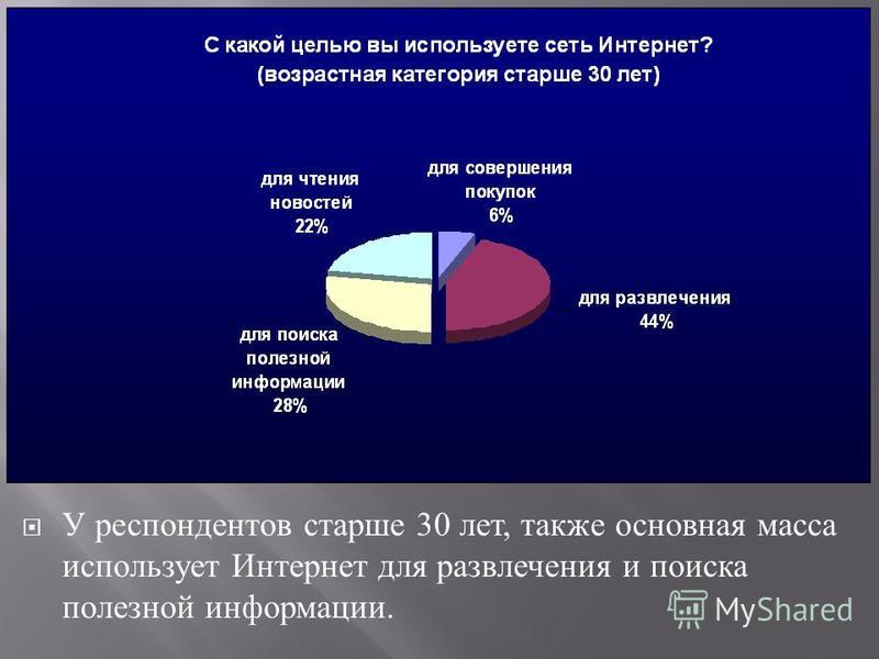 У респондентов старше 30 лет, также основная масса использует Интернет для развлечения и поиска полезной информации.