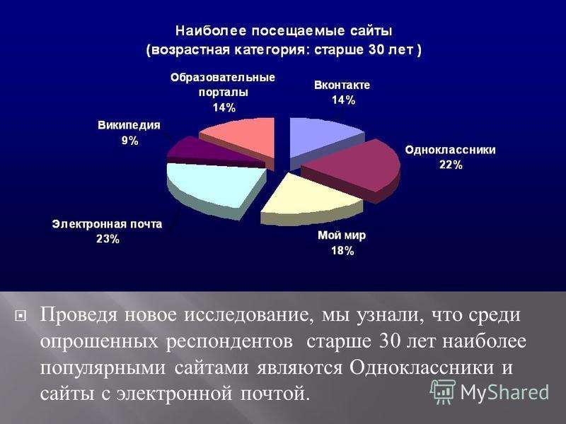 Проведя новое исследование, мы узнали, что среди опрошенных респондентов старше 30 лет наиболее популярными сайтами являются Одноклассники и сайты с электронной почтой.