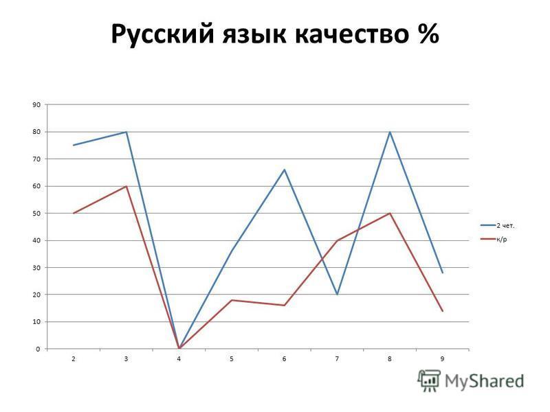 Русский язык качество %