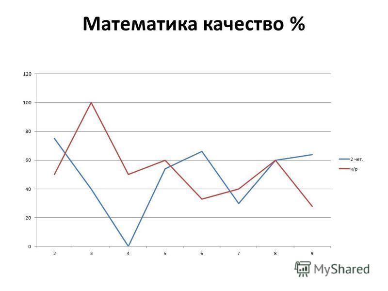 Математика качество %