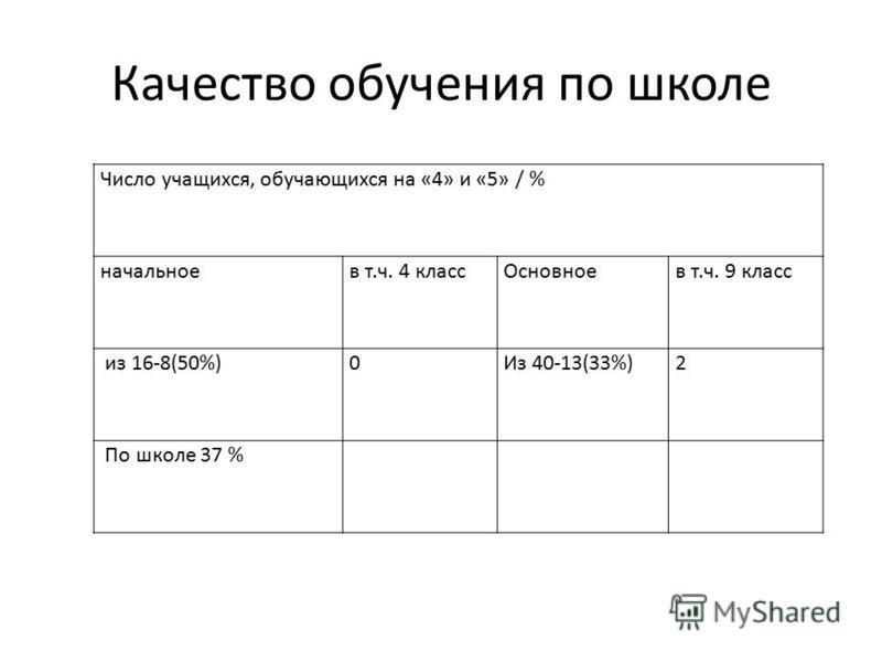 Качество обучения по школе Число учащихся, обучающихся на «4» и «5» / % начальноев т.ч. 4 классОсновноев т.ч. 9 класс из 16-8(50%)0Из 40-13(33%)2 По школе 37 %