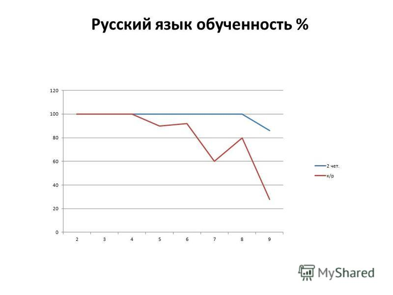 Русский язык обученность %