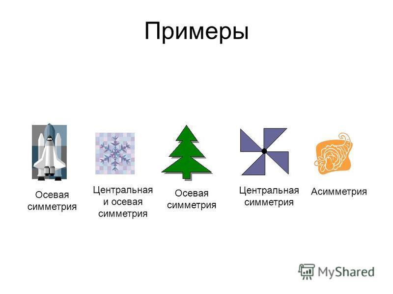 Примеры Осевая симметрия Центральная и осевая симметрия Осевая симметрия Центральная симметрия Асимметрия