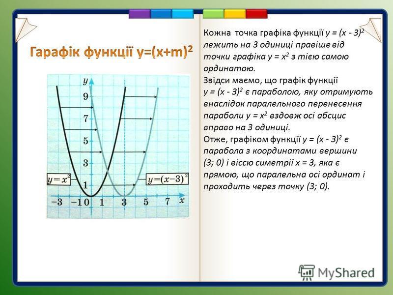 Кожна точка графіка функції у = (х - З) 2 лежить на 3 одиниці правіше від точки графіка у = х 2 з тією самою ординатою. Звідси маємо, що графік функції у = (х - З) 2 є параболою, яку отримують внаслідок паралельного перенесення параболи у = х 2 вздов
