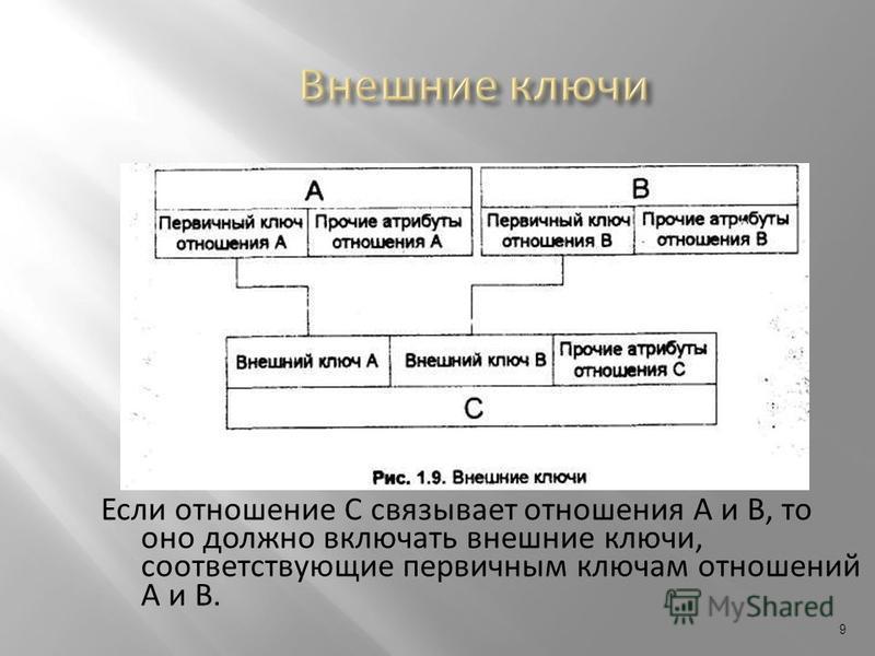 Если отношение С связывает отношения А и В, то оно должно включать внешние ключи, соответствующие первичным ключам отношений А и В. 9