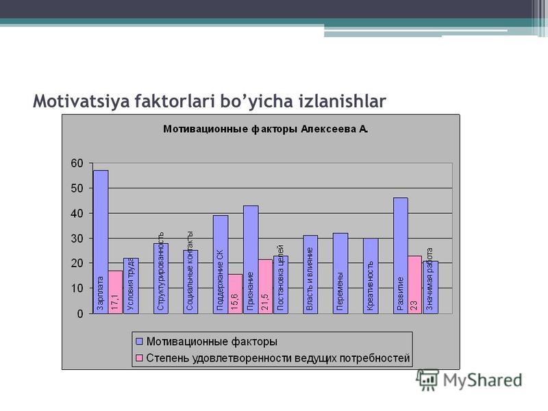 Motivatsiya faktorlari boyicha izlanishlar Мотивационные факторы сотрудника