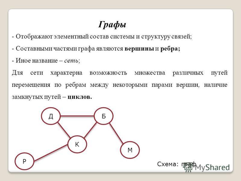 Графы - Отображают элементный состав системы и структуру связей; - Составными частями графа являются вершины и ребра; - Иное название – сеть; Для сети характерна возможность множества различных путей перемещения по ребрам между некоторыми парами верш