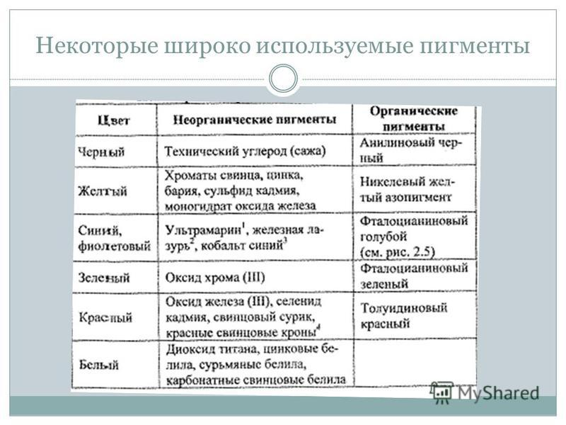 Некоторые широко используемые пигменты