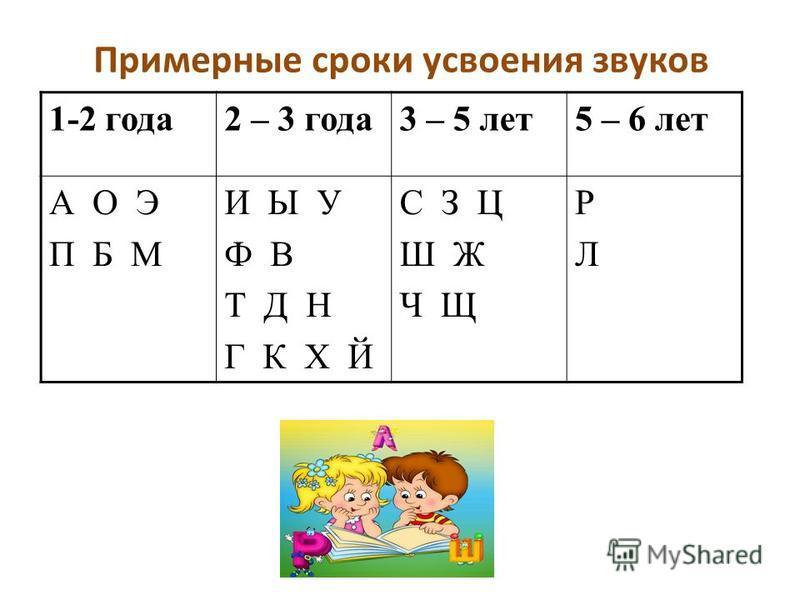 Примерные сроки усвоения звуков 1-2 года 2 – 3 года 3 – 5 лет 5 – 6 лет А О Э П Б М И Ы У Ф В Т Д Н Г К Х Й С З Ц Ш Ж Ч Щ РЛРЛ