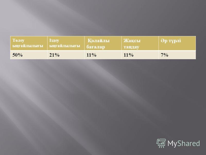 Төлеу ыңғайлылығы Іздеу ыңғайлылығы Қолайлы бағалар Жақсы таңдау Әр түрлі 50%21%11% 7%