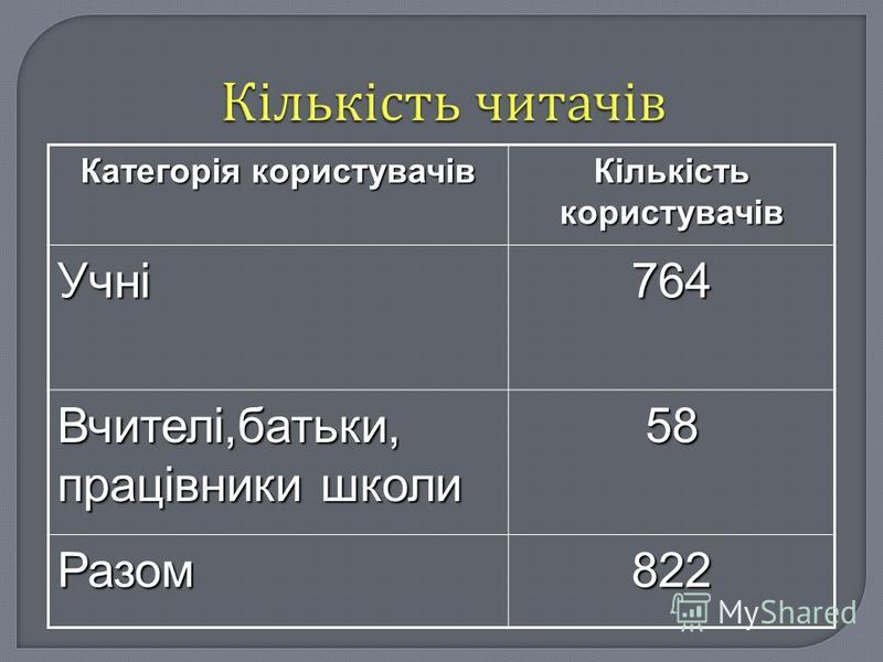 Категорія користувачів Кількість користувачів Учні764 Вчителі,батьки, працівники школи 58 Разом822