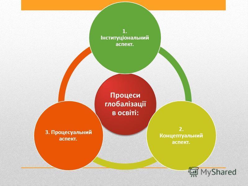 Процеси глобалізації в освіті: 1. Інституціональний аспект. 2. Концептуальний аспект. 3. Процесуальний аспект.