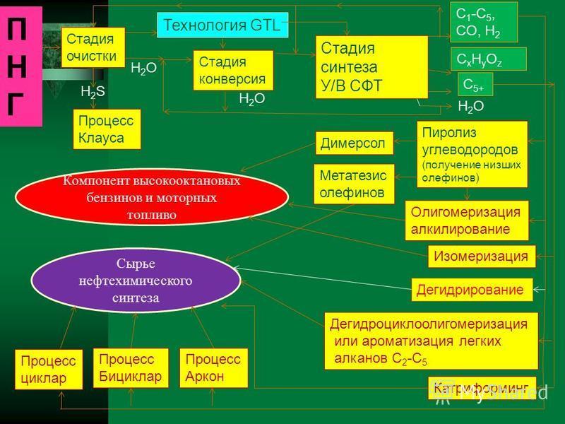 ПНГПНГ Стадия очистки H2SH2S H2OH2O Стадия конверсия H2OH2O Стадия синтеза У/В СФТ CxHyOzCxHyOz C 1 -C 5, CO, H 2 H2OH2O Пиролиз углеводородов (получение низших олефинов) Дегидроциклоолигомеризация или ароматизация легких алканов С 2 -С 5 Димерсол Ме