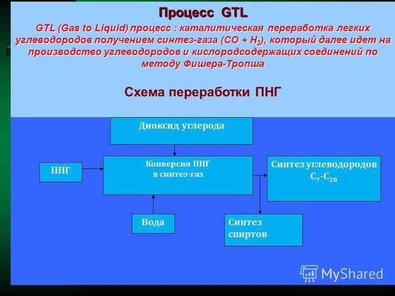 Процесс GTL GTL (Gas to Liquid) процесс : каталитическая переработка легких углеводородов получением синтез-газа (СО + Н 2 ), который далее идет на производство углеводородов и кислородсодержащих соединений по методу Фишера-Тропша Схема переработки П