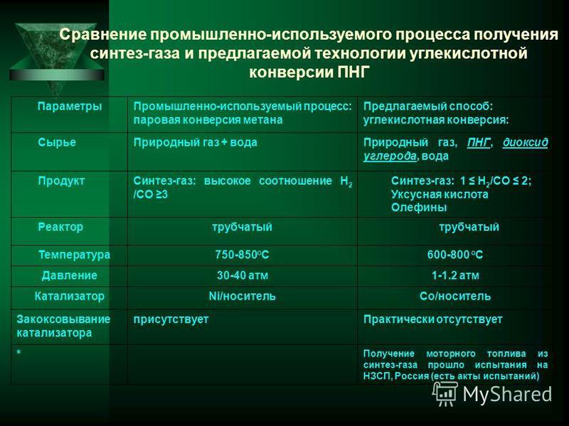 Сравнение промышленно-используемого процесса получения синтез-газа и предлагаемой технологии углекислотной конверсии ПНГ Параметры Промышленно-используемый процесс: паровая конверсия метана Предлагаемый способ: углекислотная конверсия: Сырье Природны