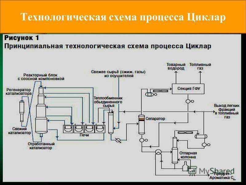 Технологическая схема процесса Циклар