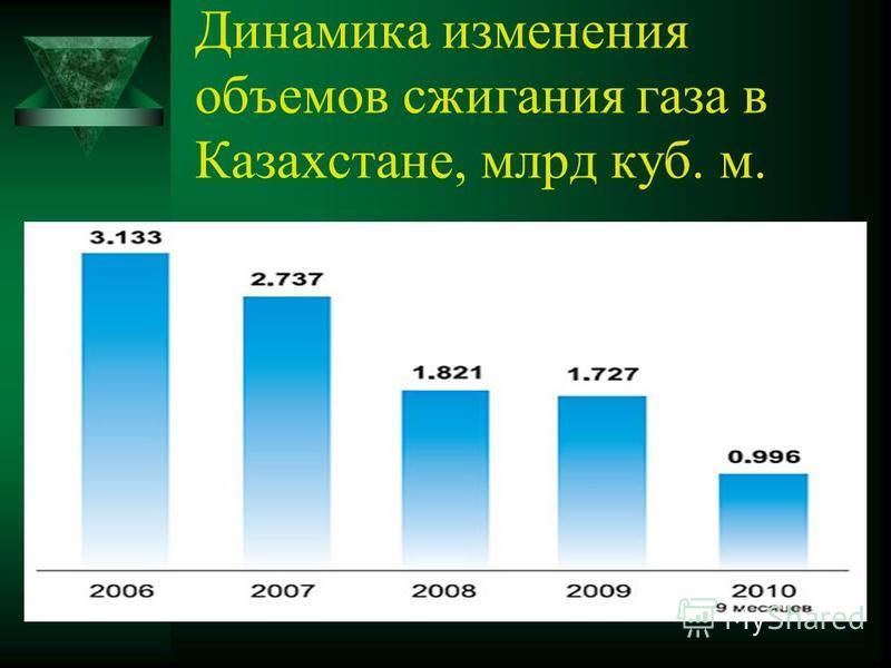 Динамика изменения объемов сжигания газа в Казахстане, млрд куб. м.
