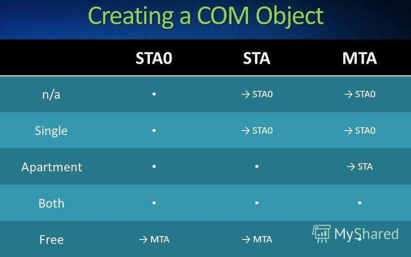 Creating a COM Object STA0STAMTA n/a STA0 Single STA0 Apartment STA Both Free MTA