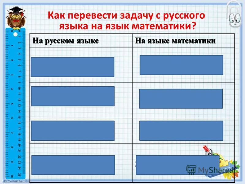 Как перевести задачу с русского языка на язык математики? На русском языке На языке математики В одной тарелке 8 пирожков Несколько тарелок Сколько было тарелок? Х тарелок Х тарелок Всего пирожков 32 пирожка 32 пирожка Уравнение 8 · х = 32
