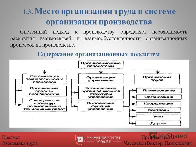 1.3. Место организации труда в системе организации производства Системный подход к производству определяет необходимость раскрытия взаимосвязей и взаимообусловленности организационных процессов на производстве. Содержание организационных подсистем Пр